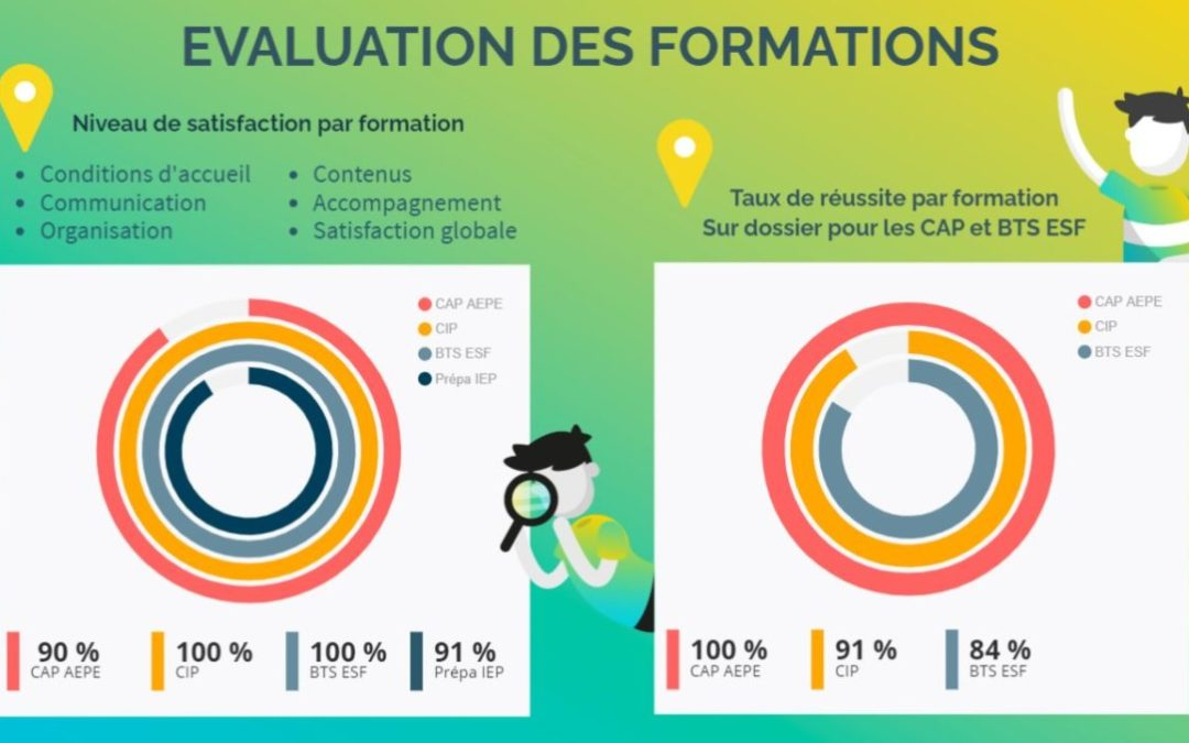 Qualité de nos formations